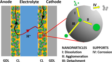 Advanced catalyst supports for PEM fuel cell cathodes - ScienceDirect