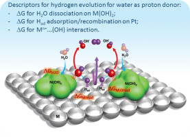 Design principles for hydrogen evolution reaction catalyst materials