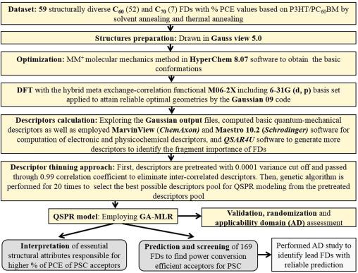 Quantitative structure-property relationship model leading