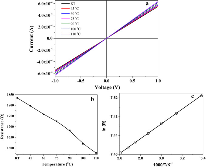 Self powered graphene thermistor sciencedirect fig 4 ccuart Gallery