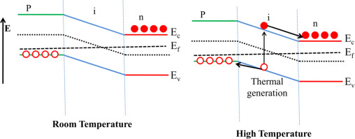Self powered graphene thermistor sciencedirect fig 8 ccuart Image collections