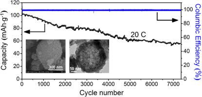 Hierarchical Ru-doped sodium vanadium fluorophosphates hollow ... da72fd31dc