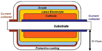 Recent advances in all-solid-state rechargeable lithium