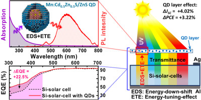 Enhanced efficiency and current density of solar cells via energy fx1 ccuart Image collections