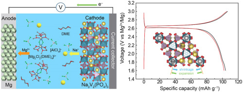 A high-voltage rechargeable magnesium-sodium hybrid battery
