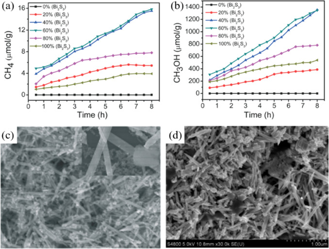 physics and chemistry of nano structured materials yang shihe