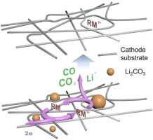 Decomposing lithium carbonate with a mobile catalyst