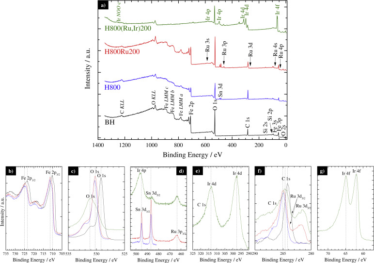Hemae-based photoelectrode for solar water splitting with very ... on