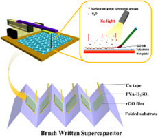 Calligraphy-inspired brush written foldable supercapacitors