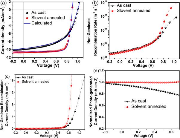 High Efficiency Organic Solar Cells Based On Amorphous Electron