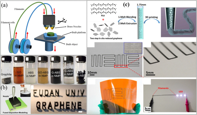 3D printing technologies for electrochemical energy storage