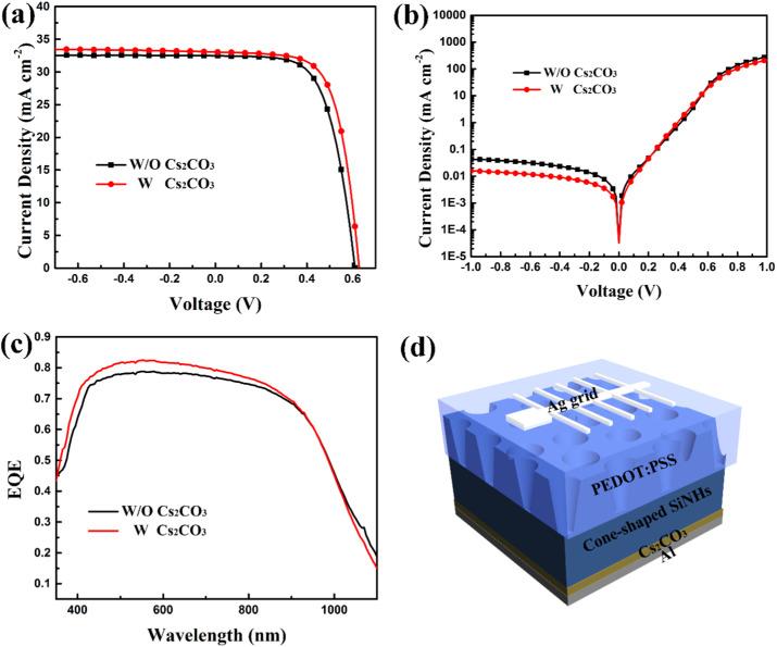 High-performance Si/organic hybrid solar cells using a novel