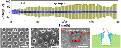 Electro-plating and stripping behavior on lithium metal