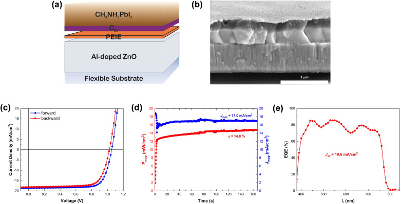 Impact of interlayer application on band bending for