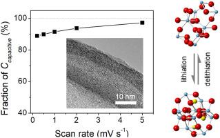 Intercalation pseudocapacitance of amorphous titanium