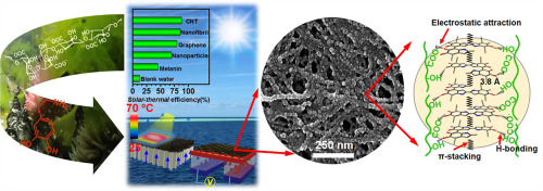 Intensifying solar-thermal harvest of low-dimension biologic nanostructures for electric power and solar desalination, L Zong, M Li, C Li, Nano Energy 2018,50, 308-315