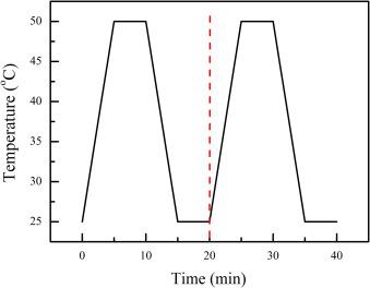 Strong pyro-electro-chemical coupling of Ba0 7Sr0 3TiO3@Ag
