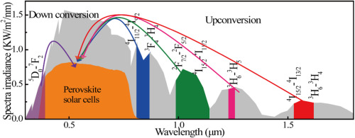 Near-infrared and ultraviolet to visible photon conversion