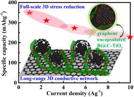 Interfacial engineering enables Bi@C-TiOx microspheres as