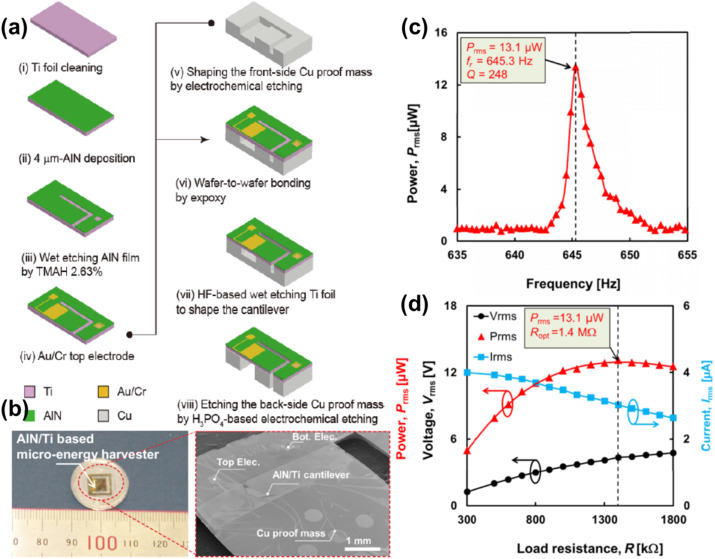 Aln Piezoelectric Thin Films For Energy Harvesting And Acoustic Rhsciencedirect: 2005 Honda Cr V M Air Flow Sensor Schematic At Gmaili.net