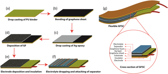 Flexible self-charging supercapacitor based on graphene-Ag-3D