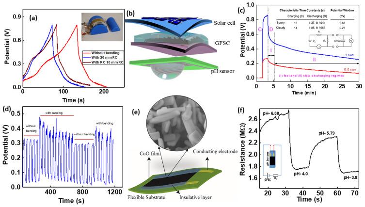 Flexible self-charging supercapacitor based on graphene-Ag