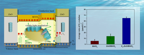 Multi-electric field modulation for photocatalytic oxygen