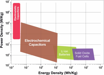 Recent advancements in supercapacitor technology - ScienceDirect
