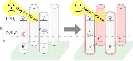 Zinc oxide for solar water splitting: A brief review of the