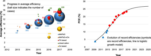 Performance Analysis Of Perovskite Solar Cells In 2013 2018 Using Machine Learning Tools Sciencedirect