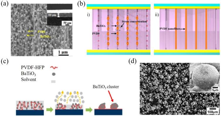 Performance enhancements in poly(vinylidene fluoride)-based