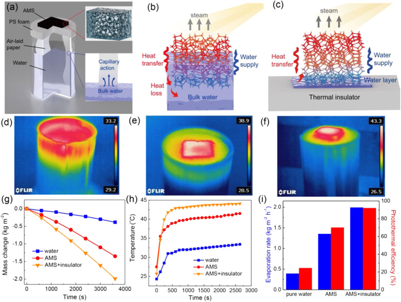 Scalable, eco-friendly and ultrafast solar steam generators based on