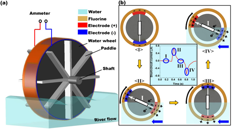 Conformal fluorine coated carbon paper for an energy harvesting