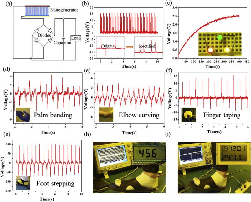 High-performance piezoelectric nanogenerator based on