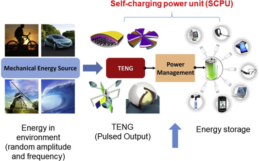 Power management and effective energy storage of pulsed