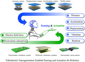 Triboelectric nanogenerators enabled sensing and actuation for