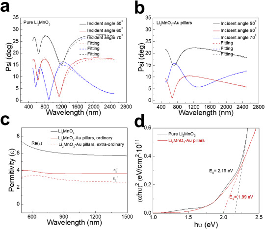 Enhancing Electrochemical Performance Of Thin Film Lithium
