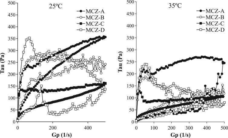 Evaluation of formulation properties and skin penetration in
