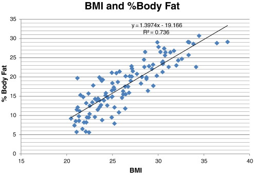 Does body mass index misclassify physically active young men