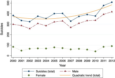Image result for increase in suicides in greece