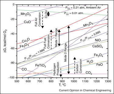Some remarks on direct solid fuel combustion using chemical looping ellingham diagram calculated from hsc chemistry showing the variation of oxidation gibbs free energy with temperature for various compounds 19 20 ccuart Choice Image