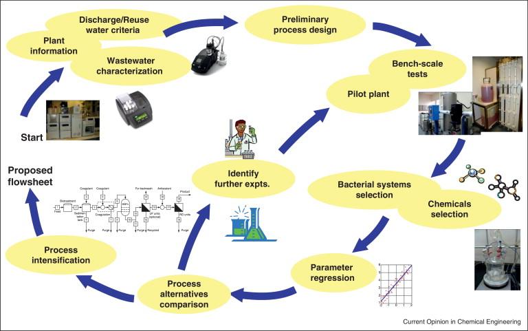 Wastewater Treatment Plant Design Book Download brigata freepops possibile second parafarmaci