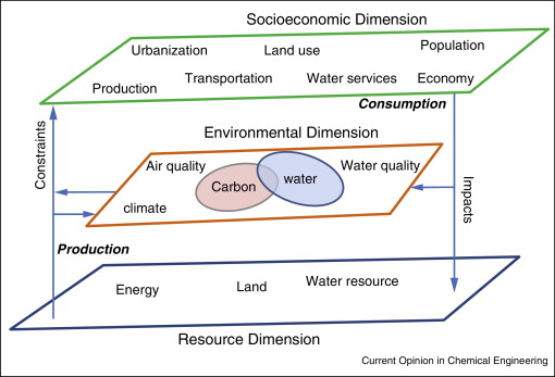 Toward quantitative analysis of water energy urban climate nexus for schematic illustration of the water energy nexus in relation to the resource environmental and socioeconomic dimensions solid arrow indicates direction ccuart Image collections