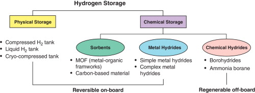 Hydrogen storage for fuel cell vehicles - ScienceDirect