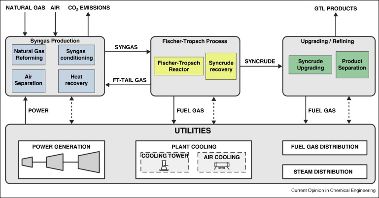 gas to liquid gtl technology targets for process design and water rh sciencedirect com Natural Gas Liquefaction Process LNG Process Flow Diagram