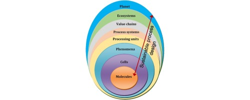 Trends In Sustainable Process Design From Molecular To Global Scales Sciencedirect