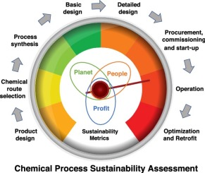 Challenges And Opportunities In Assessing Sustainability During Chemical Process Design Sciencedirect