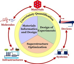 Data Science Enabled Molecular To Systems Engineering For Sustainable Water Treatment Sciencedirect
