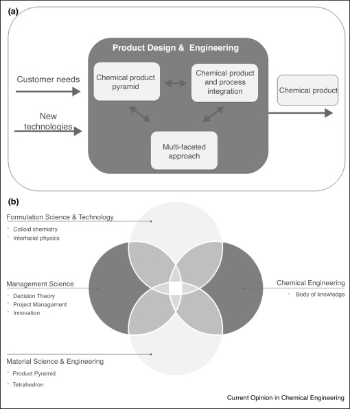 Product Design And Engineering Past Present Future Trends In Teaching Research And Practices Academic And Industry Points Of View Sciencedirect