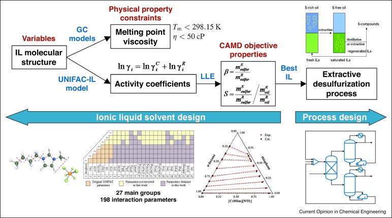 Computer Aided Solvent Selection And Design For Efficient Chemical Processes Sciencedirect